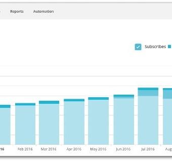 Pinterest Experiment 8 Month Report