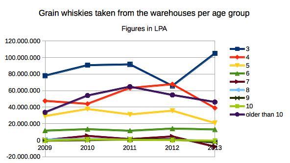 age_of_grain_whiskies_single_years