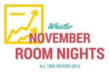 Whistler November Room Nights Record 2015