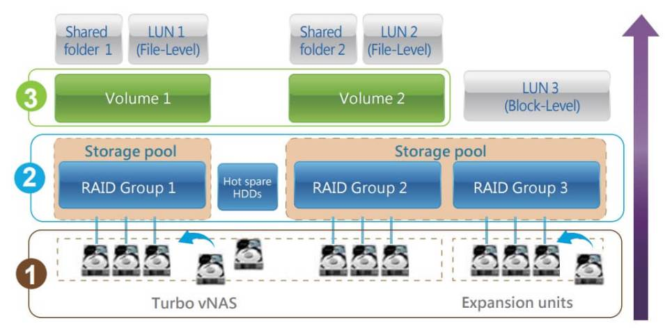 Best QNAP for Virtualization (Small Business VM Storage)