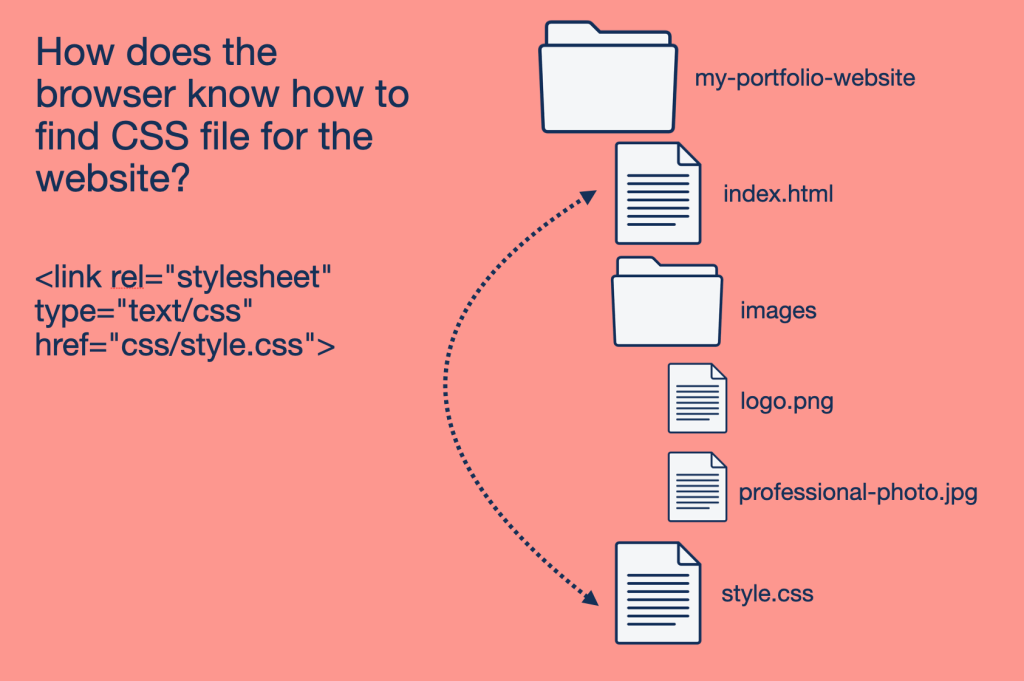 How does the browser know how to find the CSS file for a website? With the link tag.