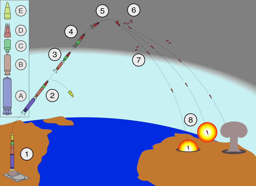 The trajectory of a Minuteman III ICBM with MIRV payload. Note how the missile first ascends, then the payload is pulled back to earth by gravity.