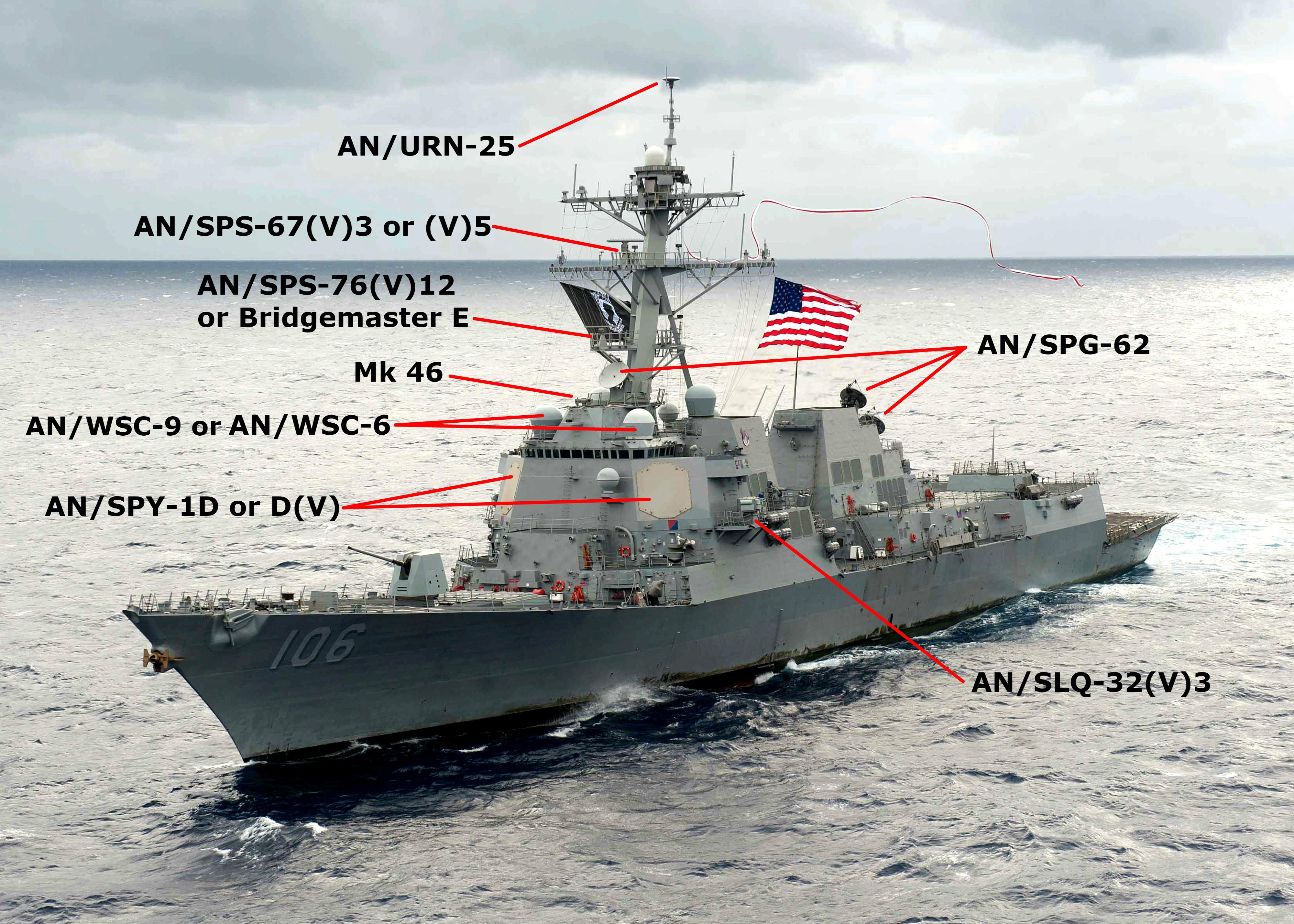 The Arleigh Burke-class Destroyer (DDG-51): An In-Depth