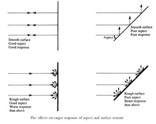 reflectiondynamics