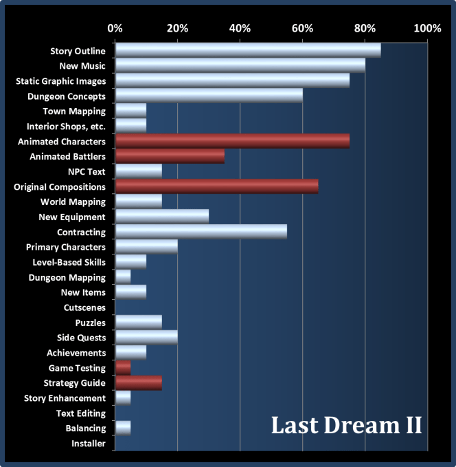 Last Dream II Progress Chart 12Jan14