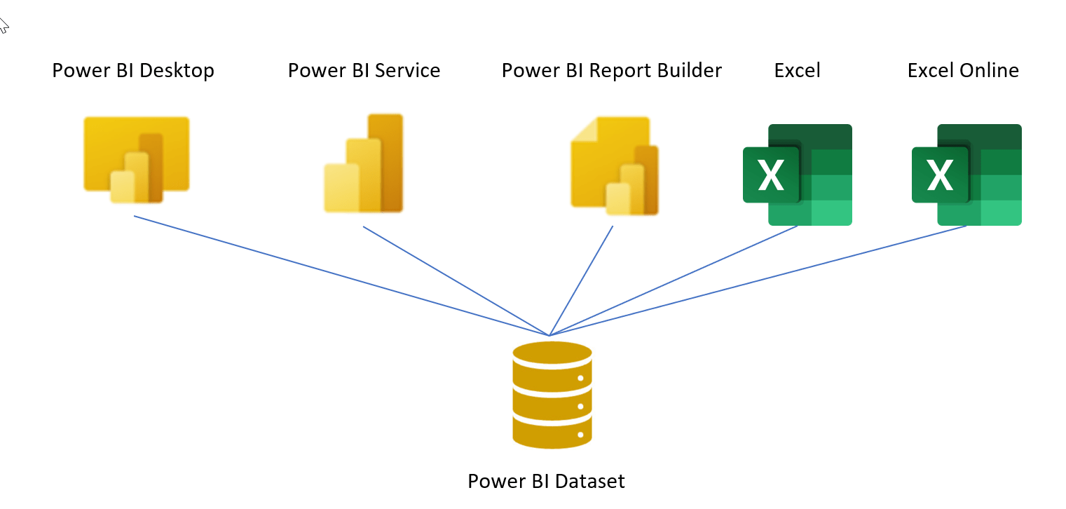 It's time to stop using Power Pivot