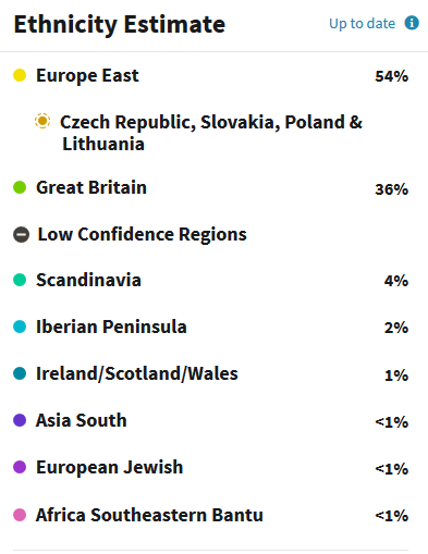 example of Eastern European Ancestry DNA results