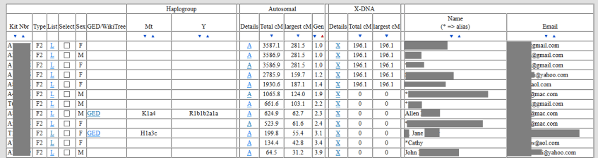 what kind of information would be available to law enforcement on gedmatch