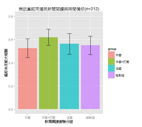 無政黨認同的選民亦沒有因閱讀不同新聞而有顯著不同的長短期偏好