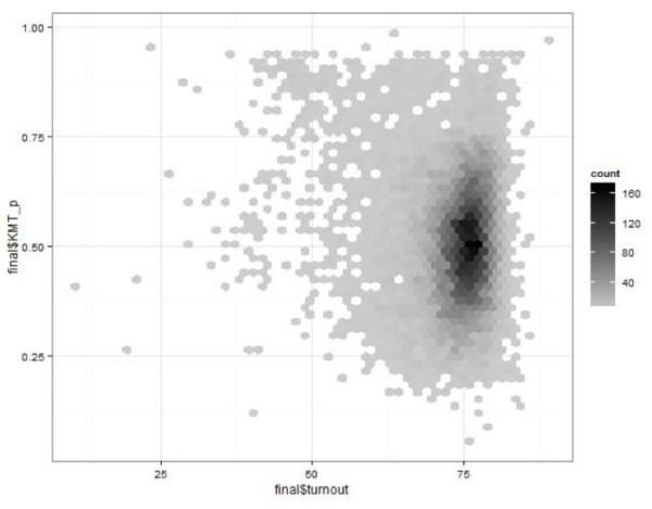 圖四、2012各票亭投票率與馬英九得票率散佈圖