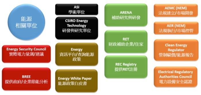 圖ㄧ:澳洲能源相關單位對照表