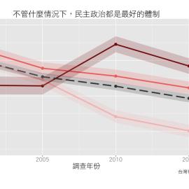 欣欣向榮的民主支持?再探台灣的政治態度
