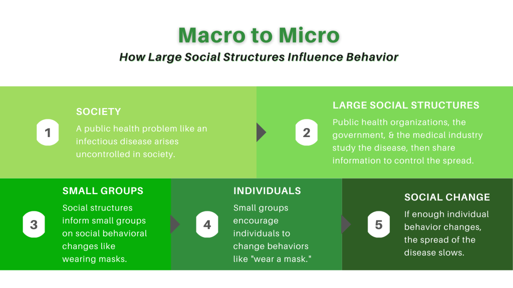 """Macro to Micro: How Large Social Structures Influence Behavior. 1: Society: A public health problem like an infectious disease arises uncontrolled in society. 2: Large social structures: Public health organizations, the government, and the medical industry study the disease, then share information to control the spread. 3: Small groups: Social structures inform small groups on social behavioral changes like wearing masks. 4: Individuals: Small groups encourage individuals to change behaviors like """"wear a mask."""" 5: Social change: """"If enough individual behavior changes, the spread of the disease slows."""""""