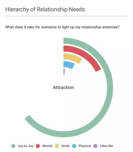 Read more about the article The Hierarchy of Relationship Needs: Four Levels of Attraction