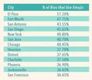 emojis in dating profiles