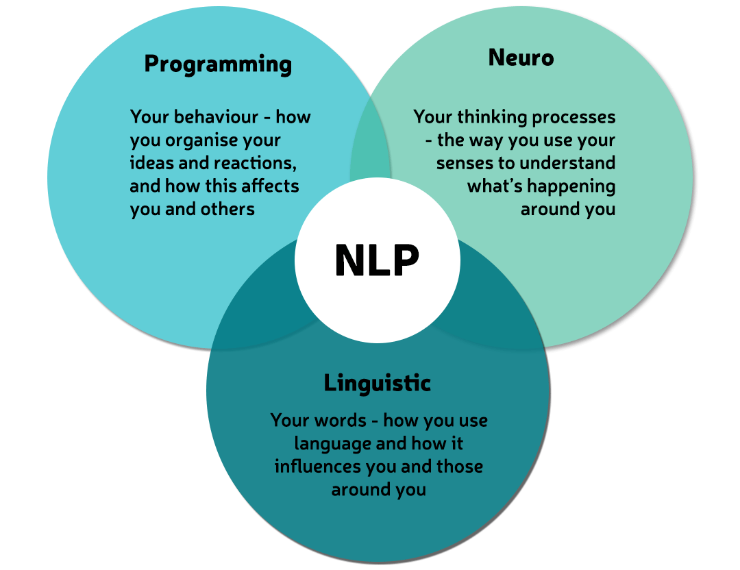 You are currently viewing The Universal Self-Help Keys of NLP – Neuro-Linguistic Programming