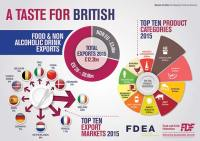 FDF-Exports-Infographic-2015