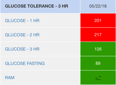 In case you're interested, these were my 3 hour test results. I spiked so badly at the 2 hour mark!