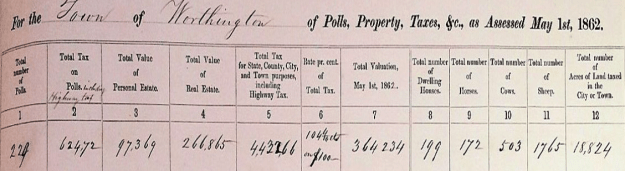 Worthington tax assessments, 1862.