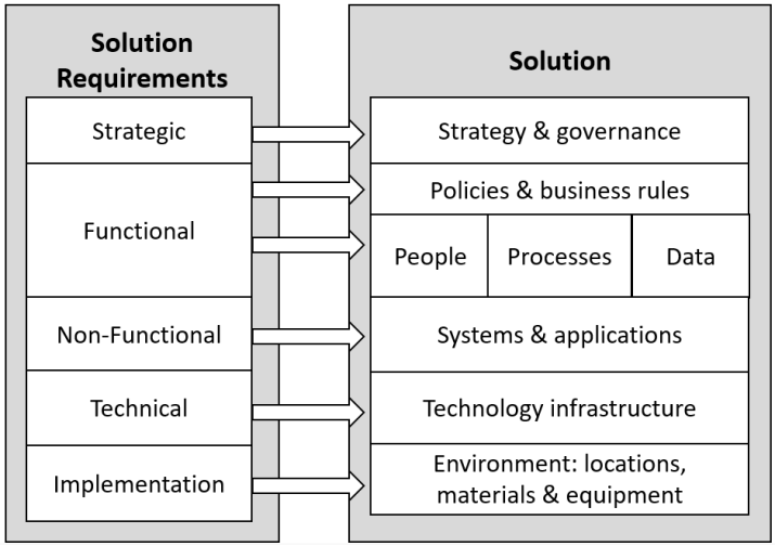 layers of solution requirements