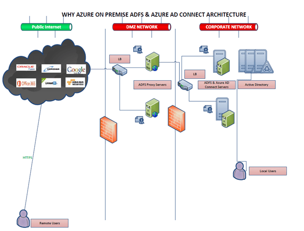 O365 with ADFS | Why Azure?