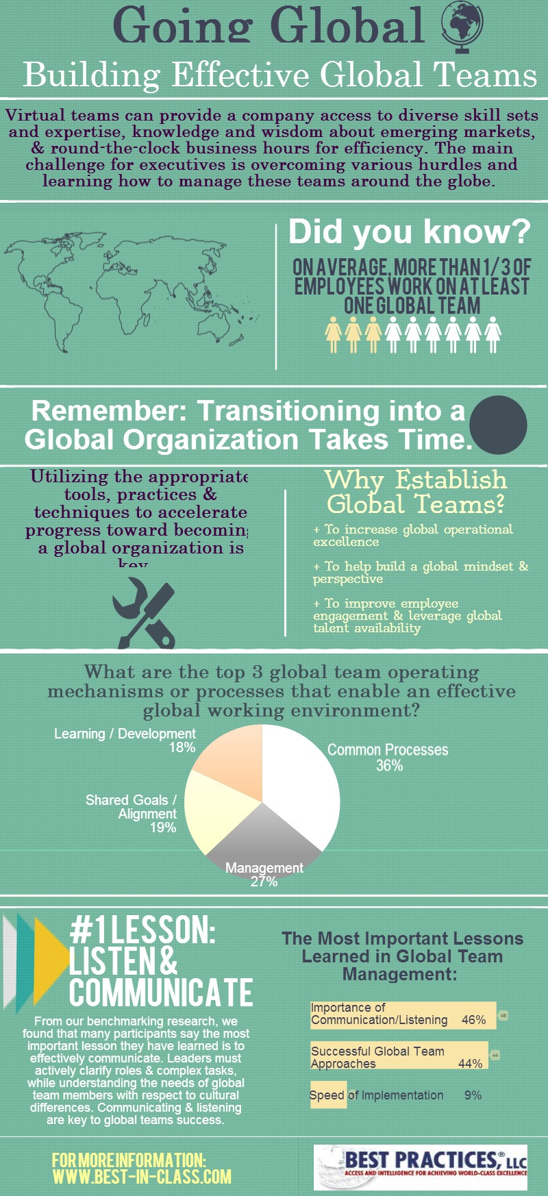 Building & Managing Successful Global Teams