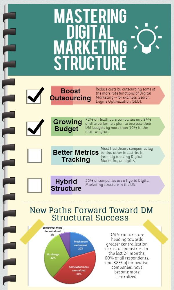 Mastering Digital Marketing Structure