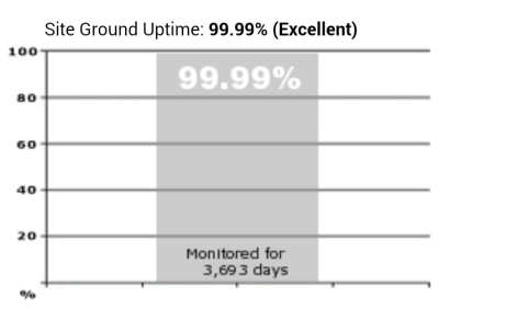 siteground review uptime