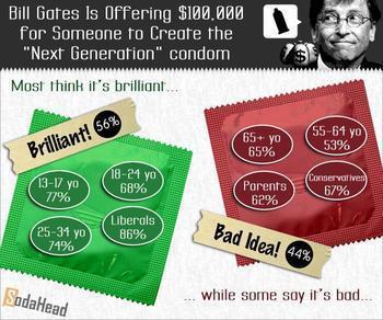 Bill Gates Funds Next Generation Condom Challenge