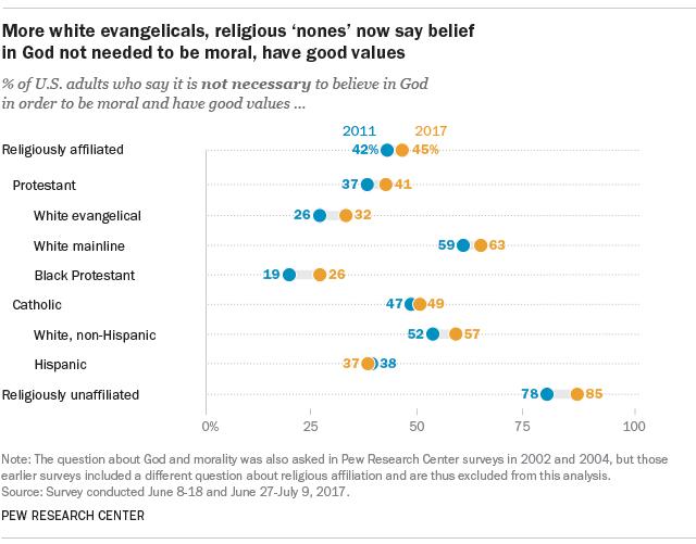 evangelicals-religion-morality