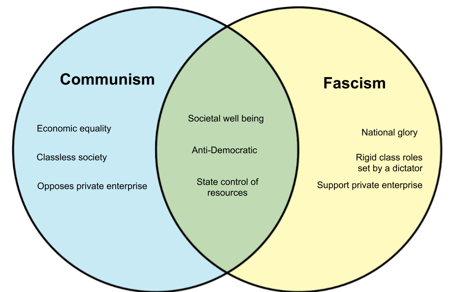 Capitalism Vs Communism Vs Socialism Similarities And Differences
