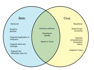 Difference Between Beto and Cruz  WHYUNLIKECOM