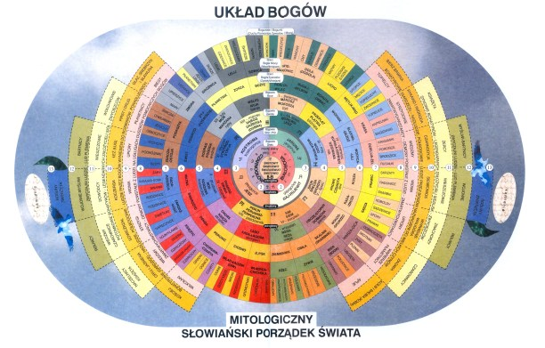 bogowie słowiańscy