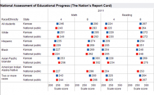 Kansas and National NAEP Scores, 2011, by Ethnicity and Race