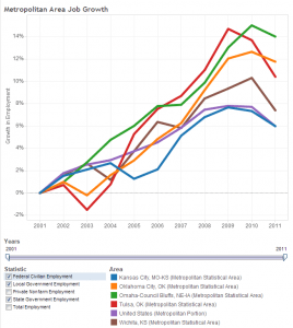 Wichita and Peer Job Growth, Government Employment