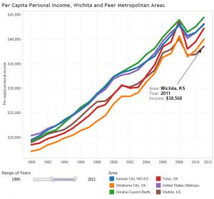 Wichita and peer per capita income, 1990 to 2011