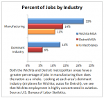 wichita-detroit-job-industry-concentration