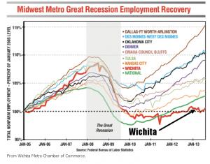 wichita-chamber-job-growth-2013-12