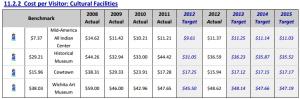 wichita-cost-per-visitor-cultural-facilities-2012