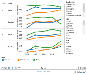 Visualization of National Assessment of Educational Progress scores.