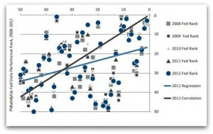Correlation of ALEC-Laffer state policy ranks and state economic performance