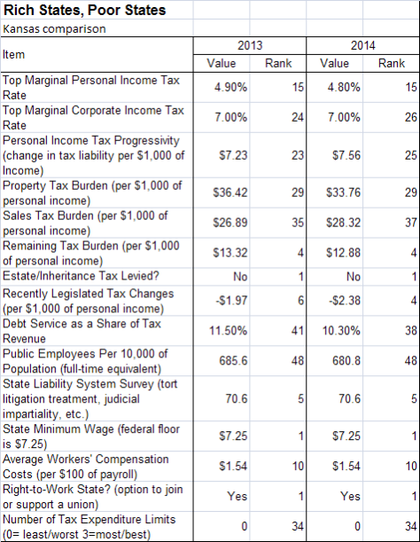 Economic Outlook Ranking components for Kansas, 2013 and 2014 compared.