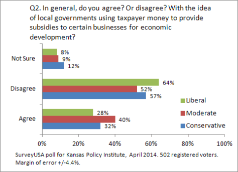 kansas-policy-institute-2014-04-q02-03