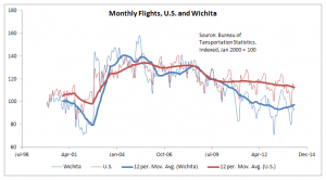 Wichita Airport Passengers, Monthly, Compared to National, through April 2014