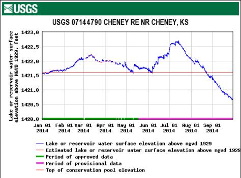 Cheney Reservoir 2014-09-29