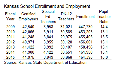 Kansas School Enrollment and Employment
