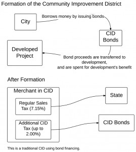 Community improvement district using bonds. Click for larger version.