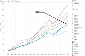 Growth of gross domestic product in Kansas and nearby states. Click for larger version.