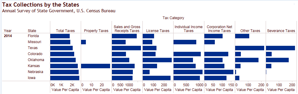 Tax Collections by the States, Kansas and selected States, 2014. Click for larger version.