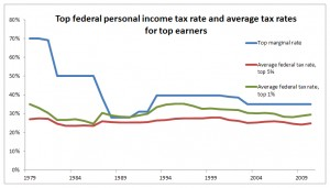 Figure 2. The top marginal income tax rate has varied widely, but the average federal tax rates paid by top earners has varied less.
